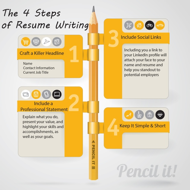 four steps of resume writing