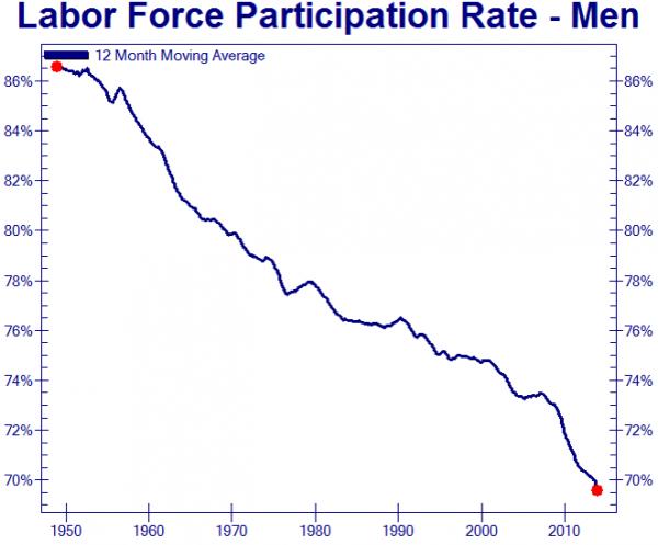 Labor Force Participation Rate, men
